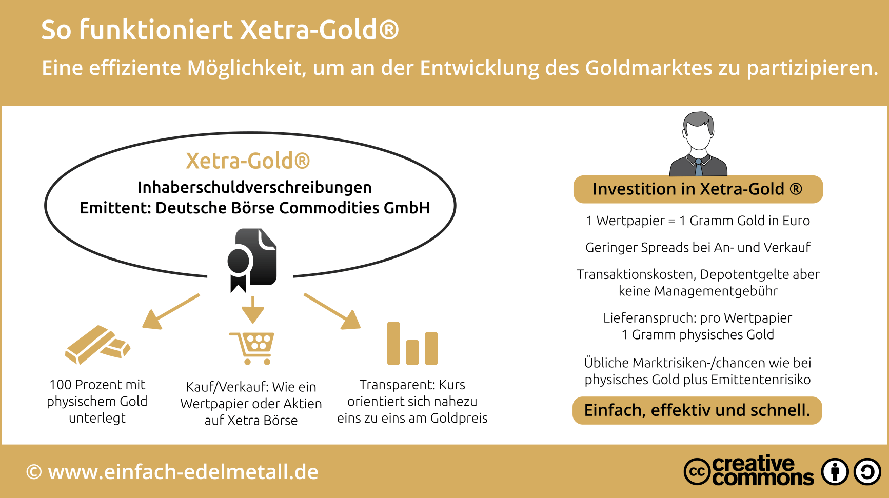 Infografik: So funktioniert Xetra-Gold